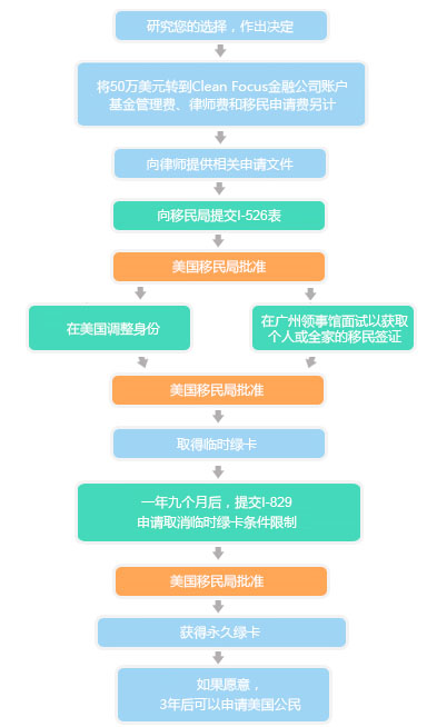 Process Flow Chart - Chinese